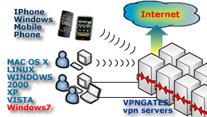 Unblock VOIP, annonymous surfing, Unrestricted access in UAE, Dubai